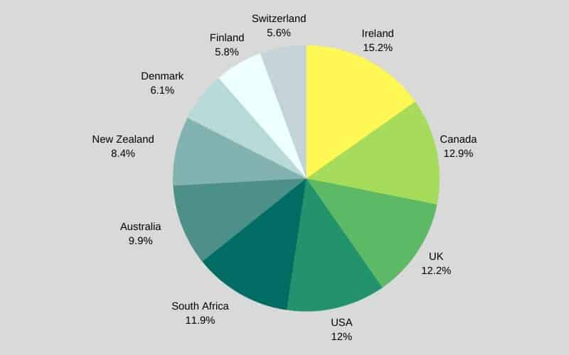 Pi chart of golf most popular countries